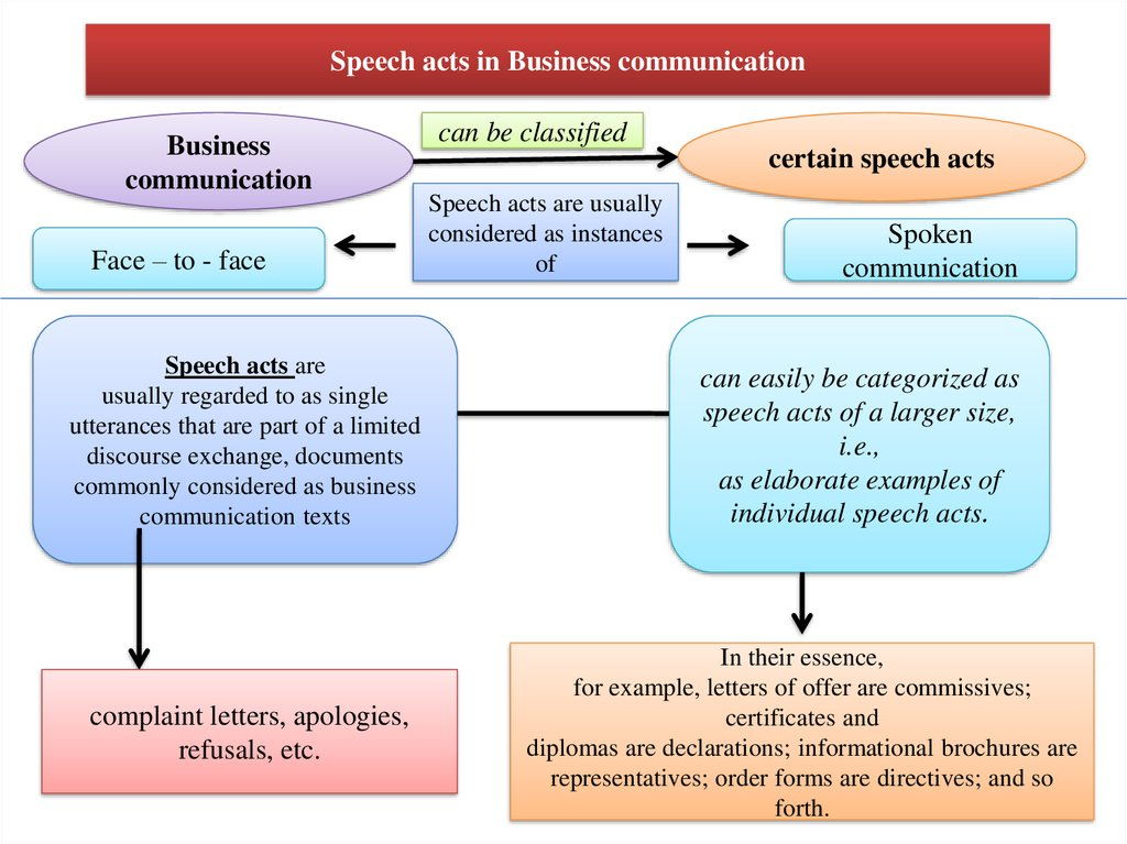 business communication theory and application