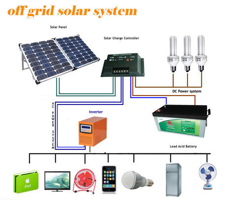 renewable energy applications and products