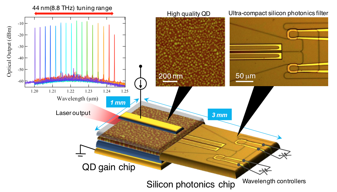application of laser in communication