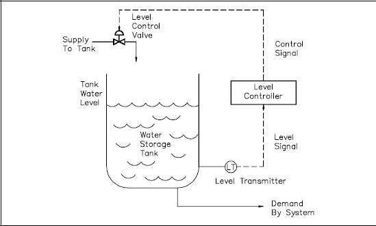 applications of water level indicator wikipedia