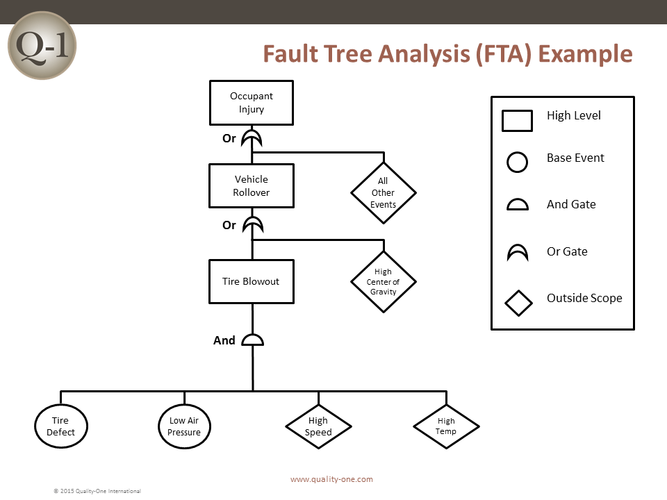 risk assessment tools techniques and their applications pdf