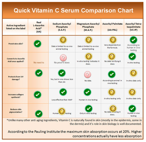 topical application of vitamin c