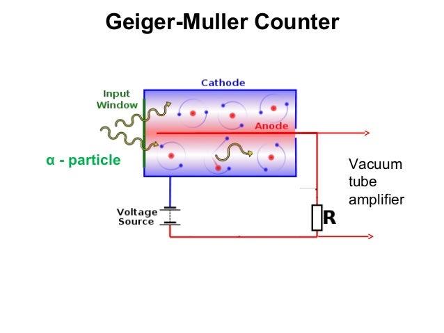 application of geiger muller counter