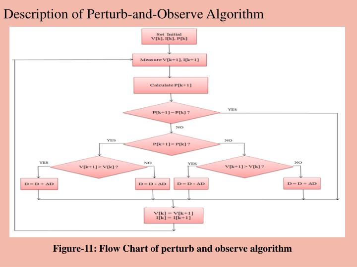 maximum power point tracking algorithms for photovoltaic applications
