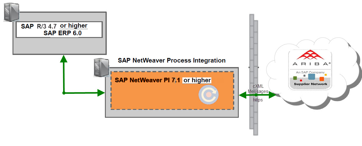 sap netweaver application server abap 7.4 download