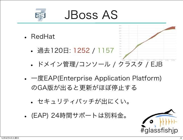 jboss application server 7.1 1