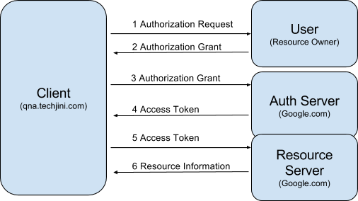 google authentication for web applications