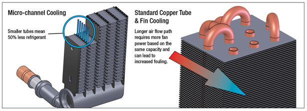 microchannel heat exchanger design for evaporator and condenser applications