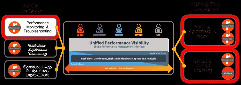2017 gartner magic quadrant for application performance monitoring apm suites