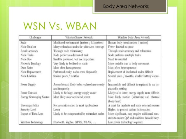 wireless body area network wban for medical applications