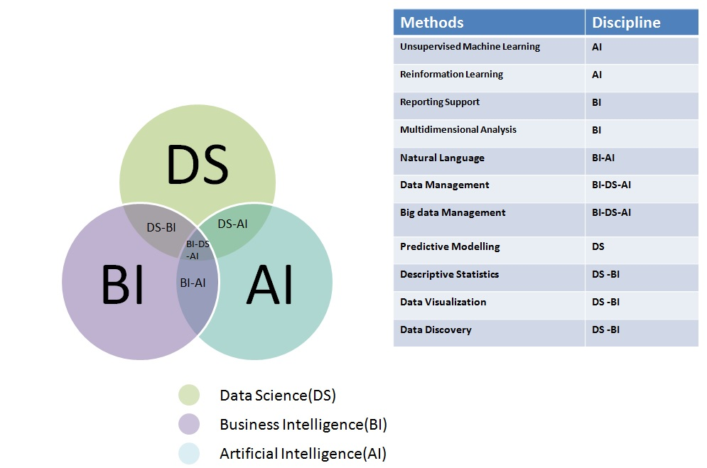 business intelligence applications acquire data by using a __________