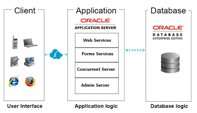 3 tier architecture web application database