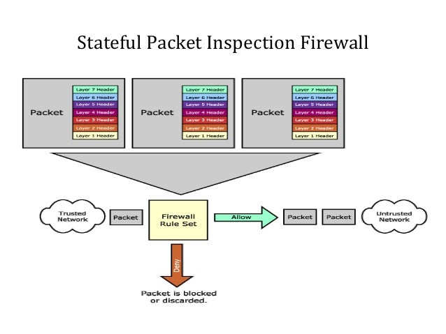 what is application layer firewall