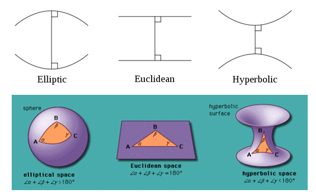 applications of non euclidean geometry