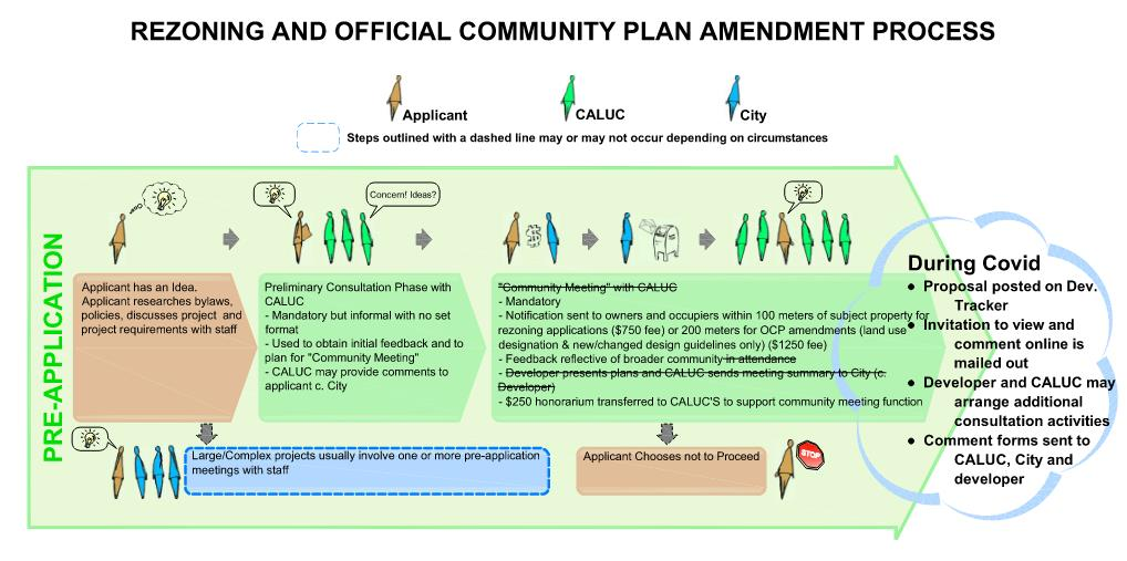 how to object to a planning application victoria