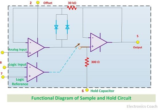 application of sample and hold circuit