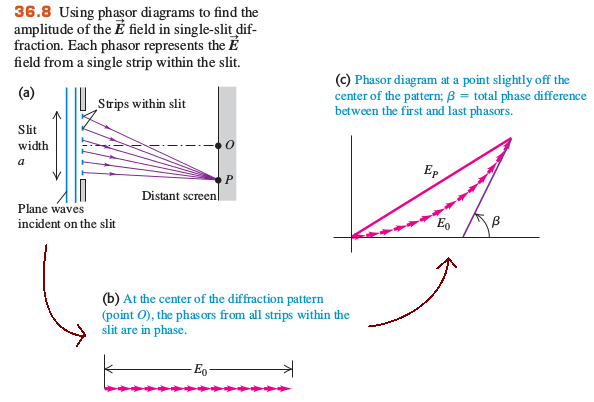 applications of interference and diffraction
