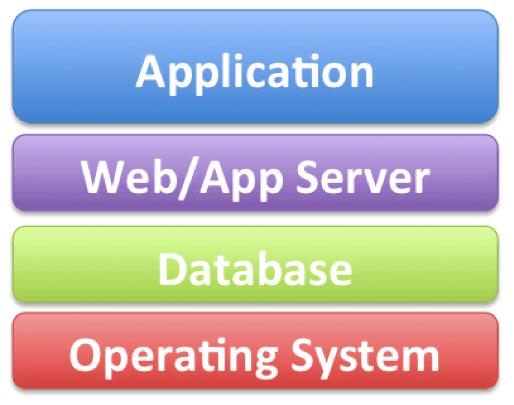 what is an application stack