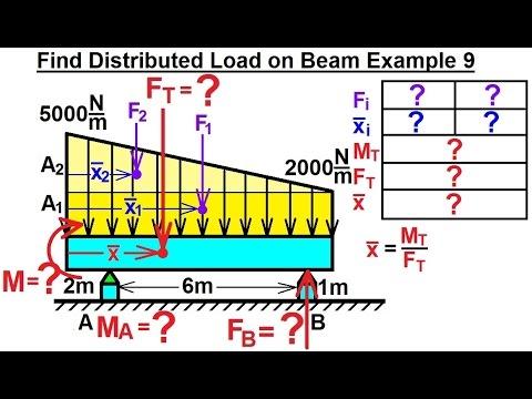 application of beams in mechanical engineering