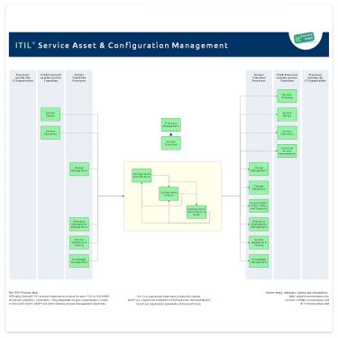 sap application lifecycle management roadmap design