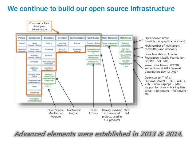 what is open source application