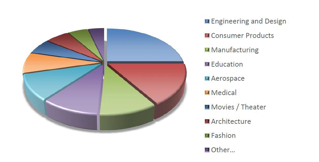 application of 3d printing in industry