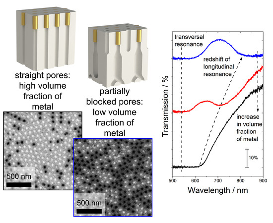 applications of nanomaterials in chemistry
