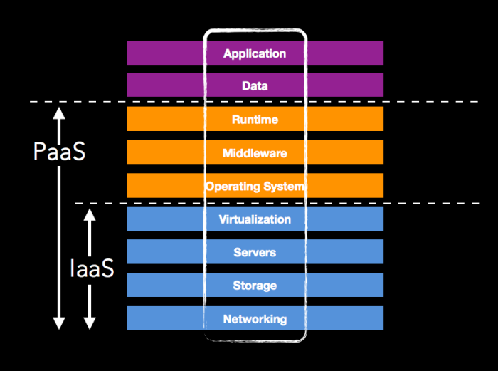 software architecture for mobile applications