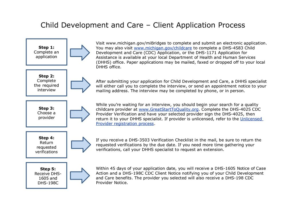 application for child support services