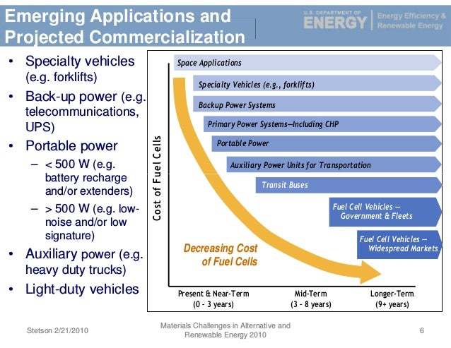 hydrogen and fuel cells emerging technologies and applications