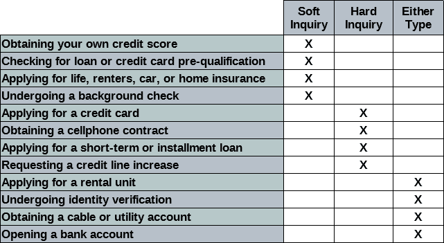 how long do credit applications stay on credit report