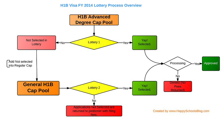 canada visa online application process