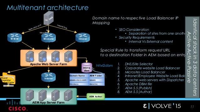 multi tenant web application architecture
