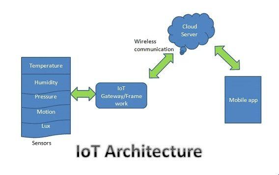 web server vs application server examples