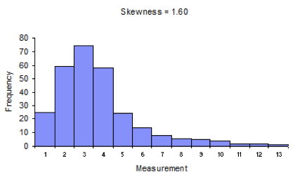 real life applications of histogram