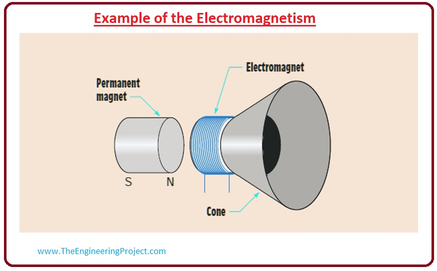 applications of electromagnetism in engineering