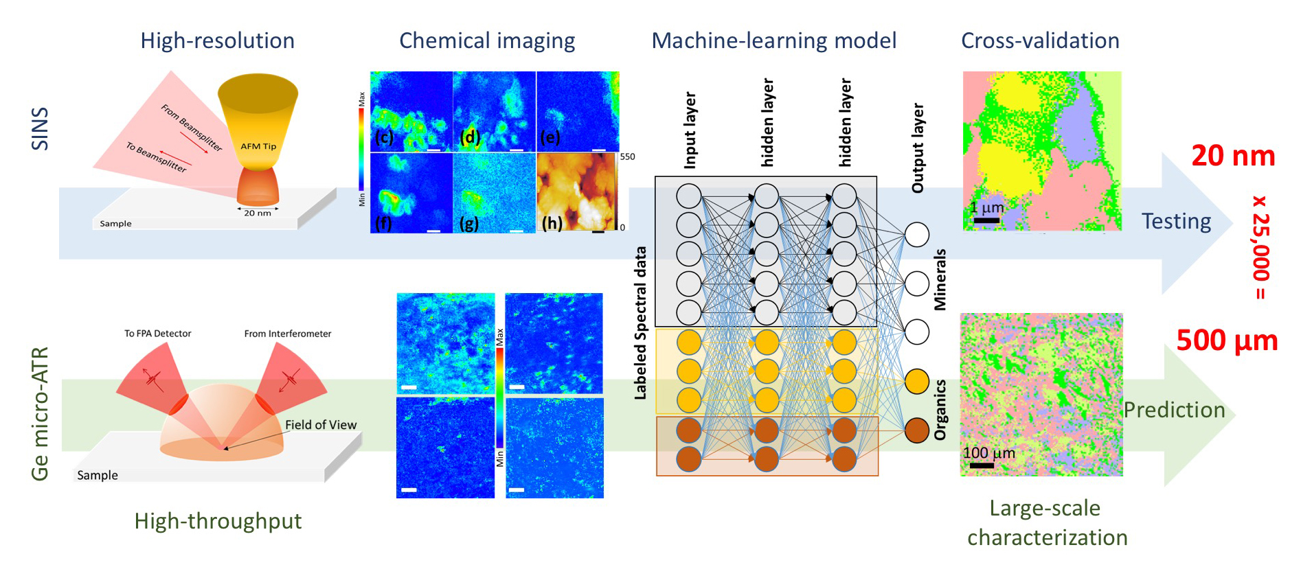 hyperspectral remote sensing principles and applications