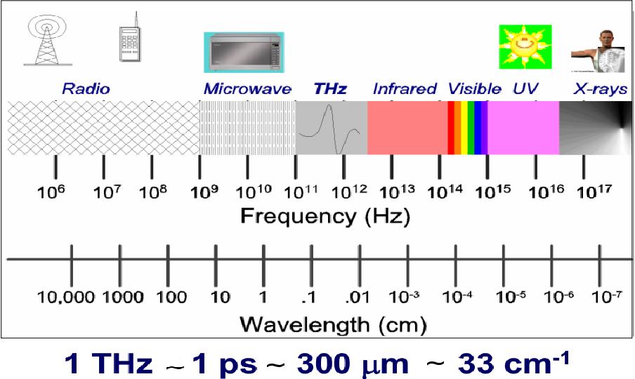 terahertz technology fundamentals and applications