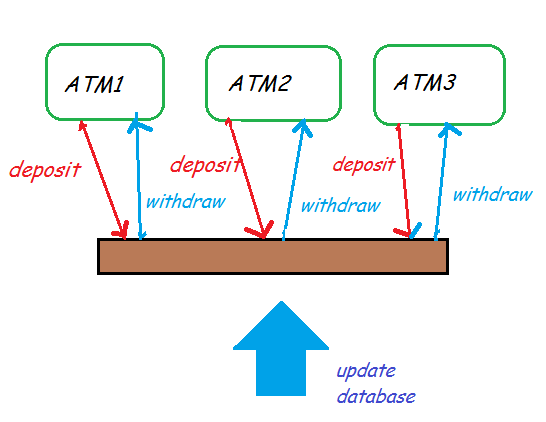 what is a multithreaded application