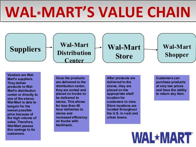 walmart distribution center online application