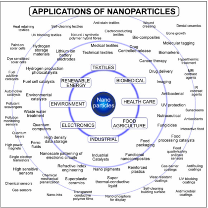 application of nanoparticles in agriculture