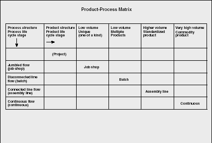 application of matrices in business management