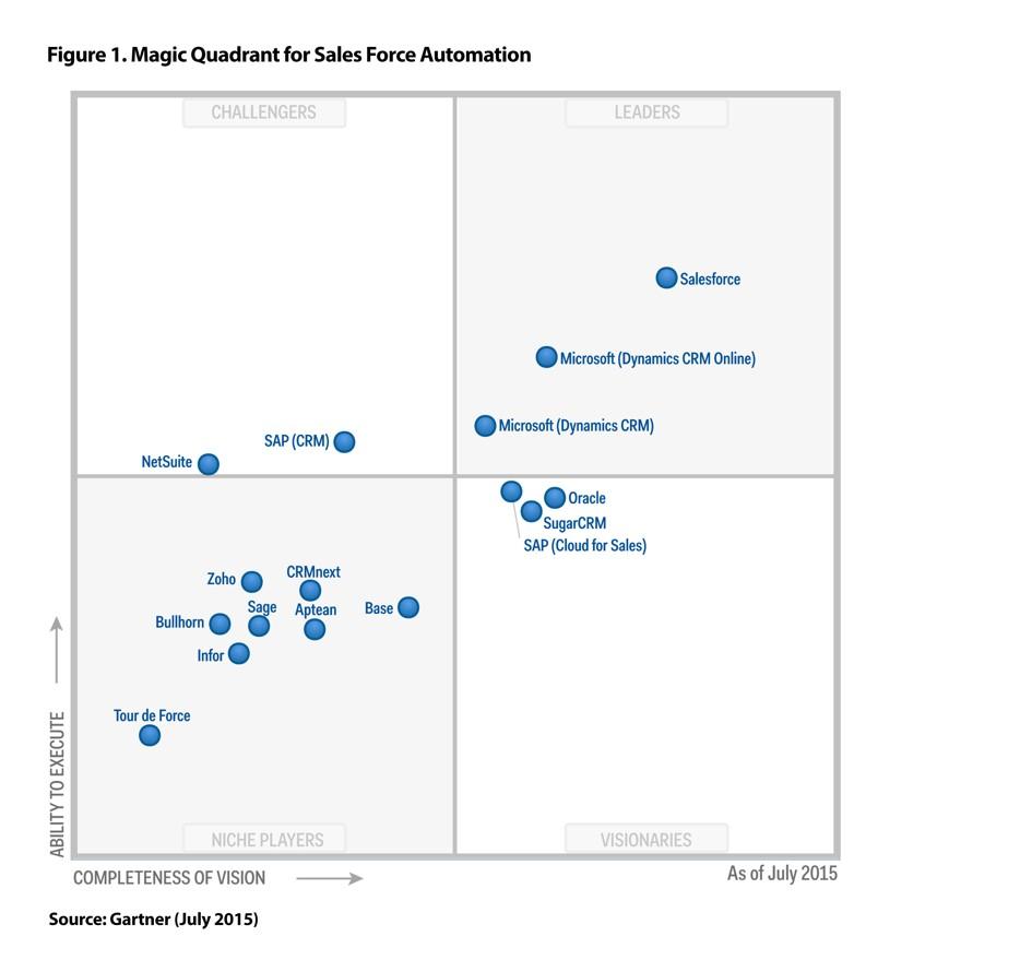 application release automation magic quadrant