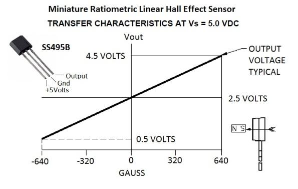 linear hall effect sensor applications