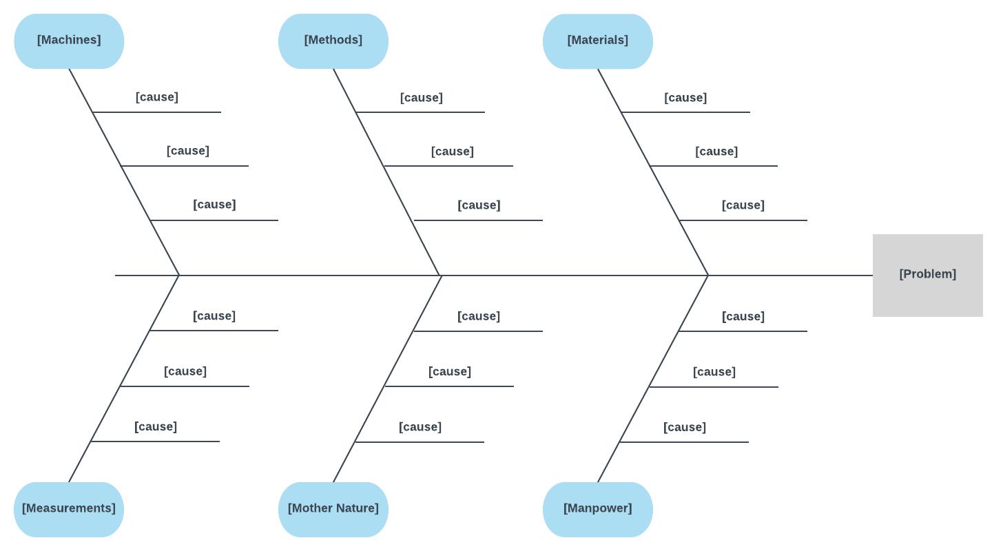 how do you create an application