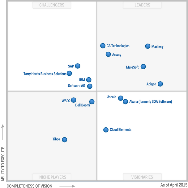 magic quadrant for application services governance