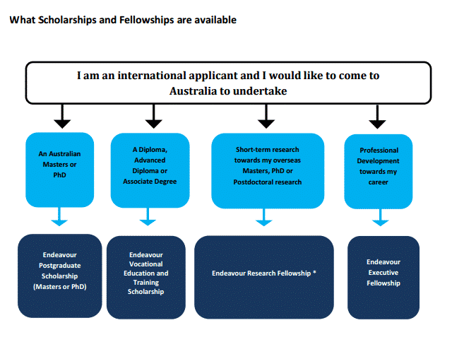 endeavour research fellowship for international applicants 2018