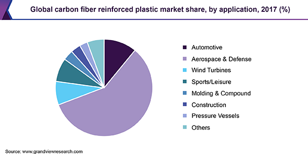 carbon fiber reinforced polymer applications
