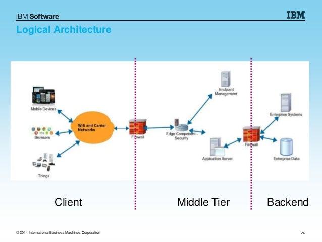 integration testing example web application