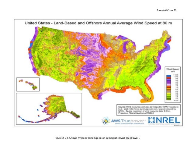 wind energy and its applications